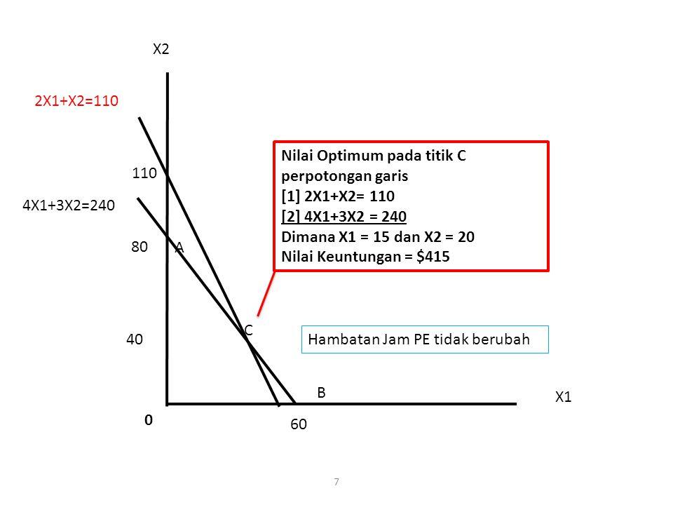 X2 2X1+X2=110. Nilai Optimum pada titik C perpotongan garis. [1] 2X1+X2= 110. [2] 4X1+3X2 = 240.